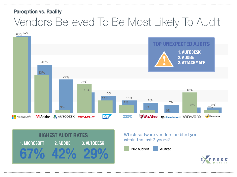 Chart Software Audit Rates By ISV