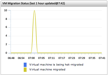 VMware monitoring shows the VM migration issues